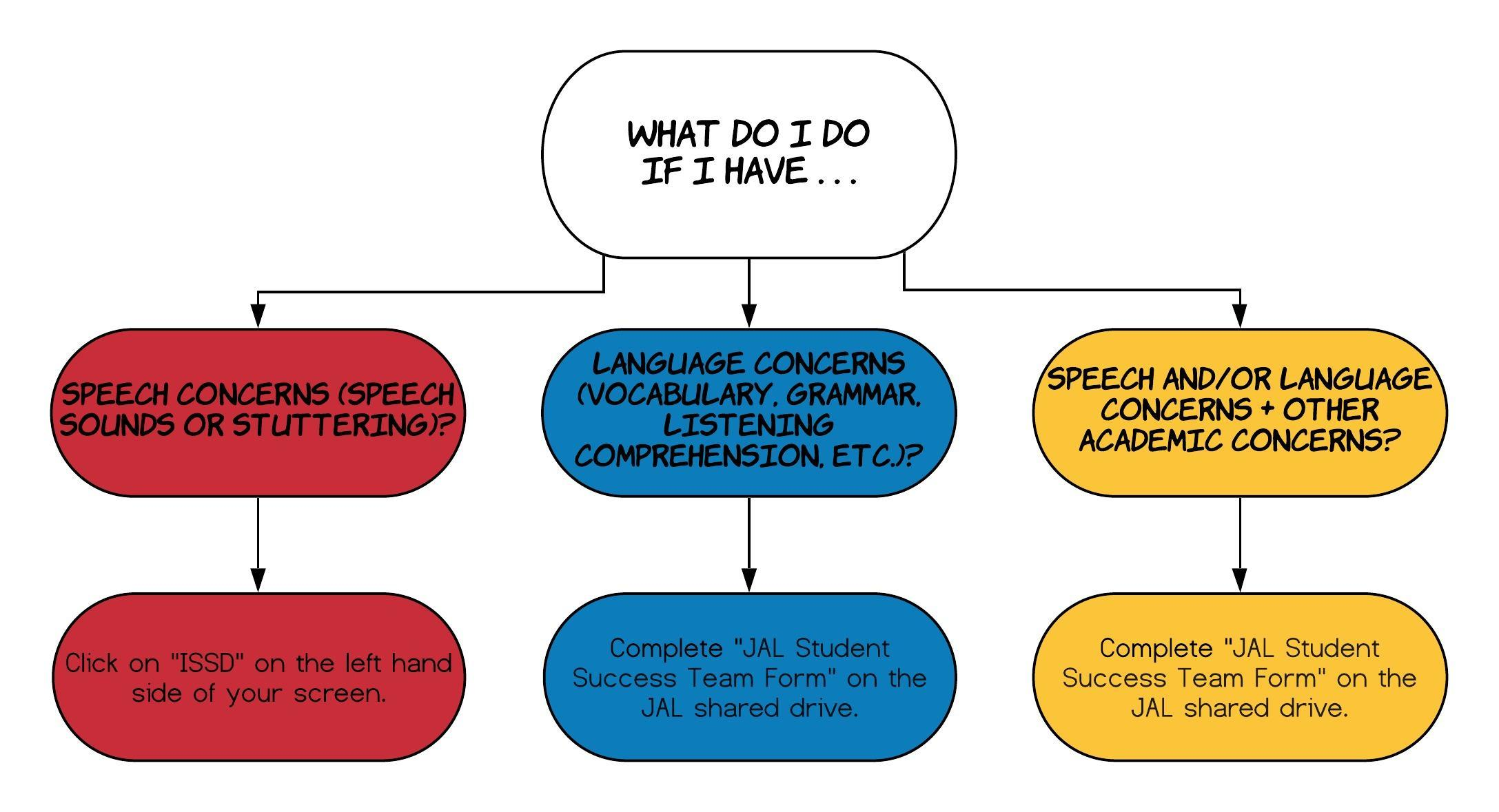 flow chart for speech-language referrals